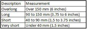 Alpaca Fibre Length Table